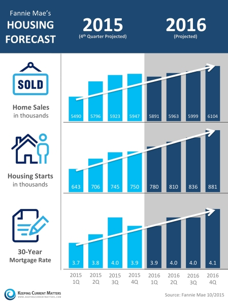 Fannie-Mae-Housing-Market-KCM