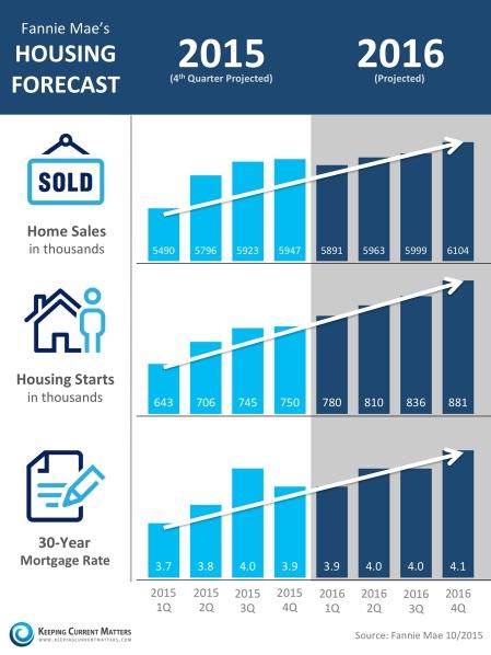 Fannie-Mae-Housing-Market-KCM